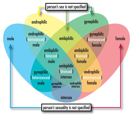450px-Sex-sexuality-venn