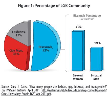 Understanding Bisexual 1