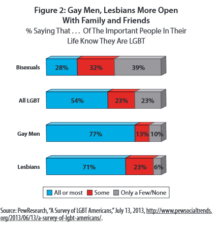Understanding Bisexual 2